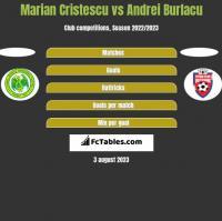 Marian Cristescu vs Andrei Burlacu h2h player stats