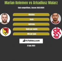 Marian Kelemen vs Arkadiusz Malarz h2h player stats