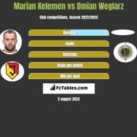 Marian Kelemen vs Damian Węglarz h2h player stats
