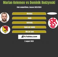 Marian Kelemen vs Dominik Budzyński h2h player stats