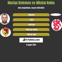 Marian Kelemen vs Michal Kolba h2h player stats