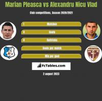 Marian Pleasca vs Alexandru Nicu Vlad h2h player stats