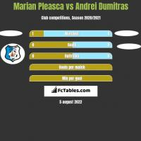 Marian Pleasca vs Andrei Dumitras h2h player stats