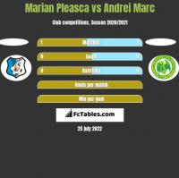 Marian Pleasca vs Andrei Marc h2h player stats