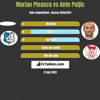 Marian Pleasca vs Ante Puljic h2h player stats