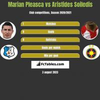 Marian Pleasca vs Aristides Soiledis h2h player stats
