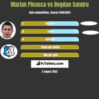 Marian Pleasca vs Bogdan Sandru h2h player stats