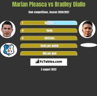 Marian Pleasca vs Bradley Diallo h2h player stats
