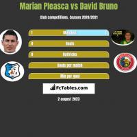 Marian Pleasca vs David Bruno h2h player stats