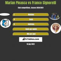 Marian Pleasca vs Franco Signorelli h2h player stats
