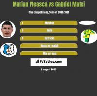 Marian Pleasca vs Gabriel Matei h2h player stats