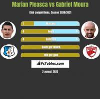 Marian Pleasca vs Gabriel Moura h2h player stats