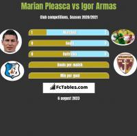 Marian Pleasca vs Igor Armas h2h player stats