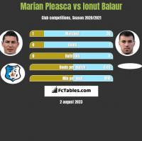 Marian Pleasca vs Ionut Balaur h2h player stats