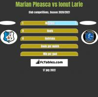 Marian Pleasca vs Ionut Larie h2h player stats