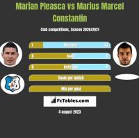 Marian Pleasca vs Marius Marcel Constantin h2h player stats