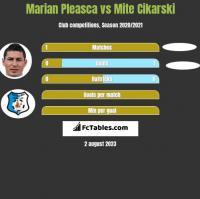 Marian Pleasca vs Mite Cikarski h2h player stats