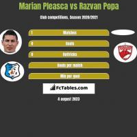 Marian Pleasca vs Razvan Popa h2h player stats