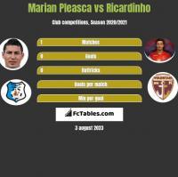 Marian Pleasca vs Ricardinho h2h player stats