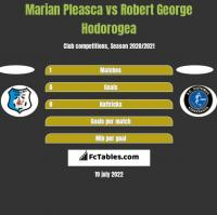 Marian Pleasca vs Robert George Hodorogea h2h player stats