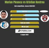 Marian Pleasca vs Kristian Kostrna h2h player stats