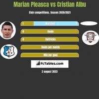 Marian Pleasca vs Cristian Albu h2h player stats