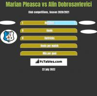 Marian Pleasca vs Alin Dobrosavlevici h2h player stats