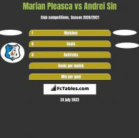 Marian Pleasca vs Andrei Sin h2h player stats