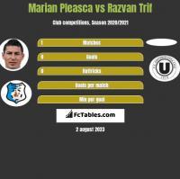 Marian Pleasca vs Razvan Trif h2h player stats