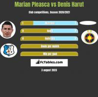 Marian Pleasca vs Denis Harut h2h player stats