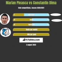Marian Pleasca vs Constantin Dima h2h player stats
