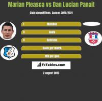 Marian Pleasca vs Dan Lucian Panait h2h player stats