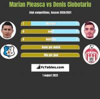Marian Pleasca vs Denis Ciobotariu h2h player stats