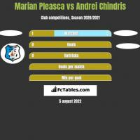 Marian Pleasca vs Andrei Chindris h2h player stats