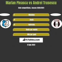Marian Pleasca vs Andrei Trusescu h2h player stats