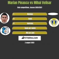 Marian Pleasca vs Mihai Velisar h2h player stats