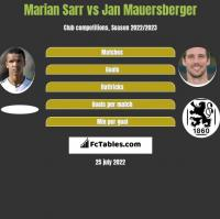 Marian Sarr vs Jan Mauersberger h2h player stats