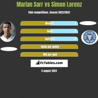Marian Sarr vs Simon Lorenz h2h player stats