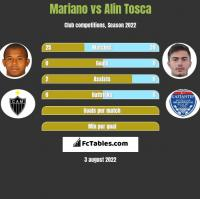 Mariano vs Alin Tosca h2h player stats