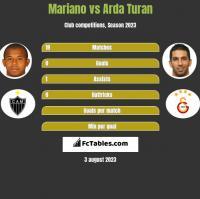 Mariano vs Arda Turan h2h player stats