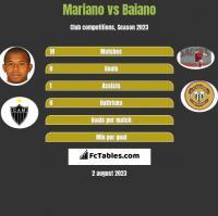 Mariano vs Baiano h2h player stats