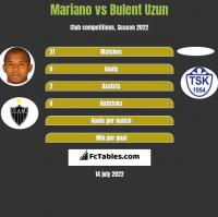 Mariano vs Bulent Uzun h2h player stats