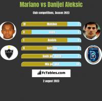 Mariano vs Danijel Aleksic h2h player stats
