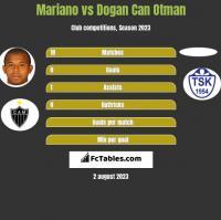 Mariano vs Dogan Can Otman h2h player stats