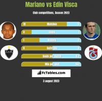 Mariano vs Edin Visca h2h player stats