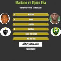 Mariano vs Eljero Elia h2h player stats
