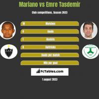 Mariano vs Emre Tasdemir h2h player stats
