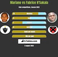 Mariano vs Fabrice N'Sakala h2h player stats