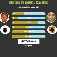 Mariano vs Giorgos Tzavellas h2h player stats