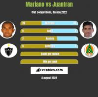 Mariano vs Juanfran h2h player stats